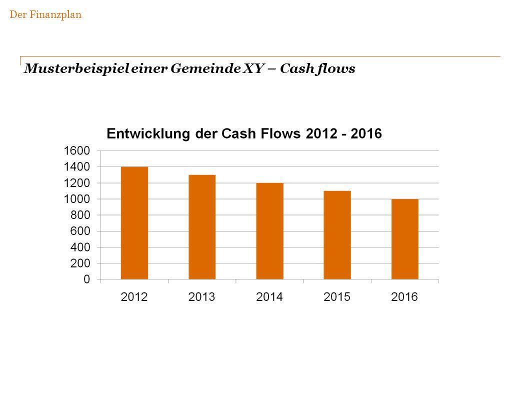 Musterbeispiel einer Gemeinde XY – Cash flows