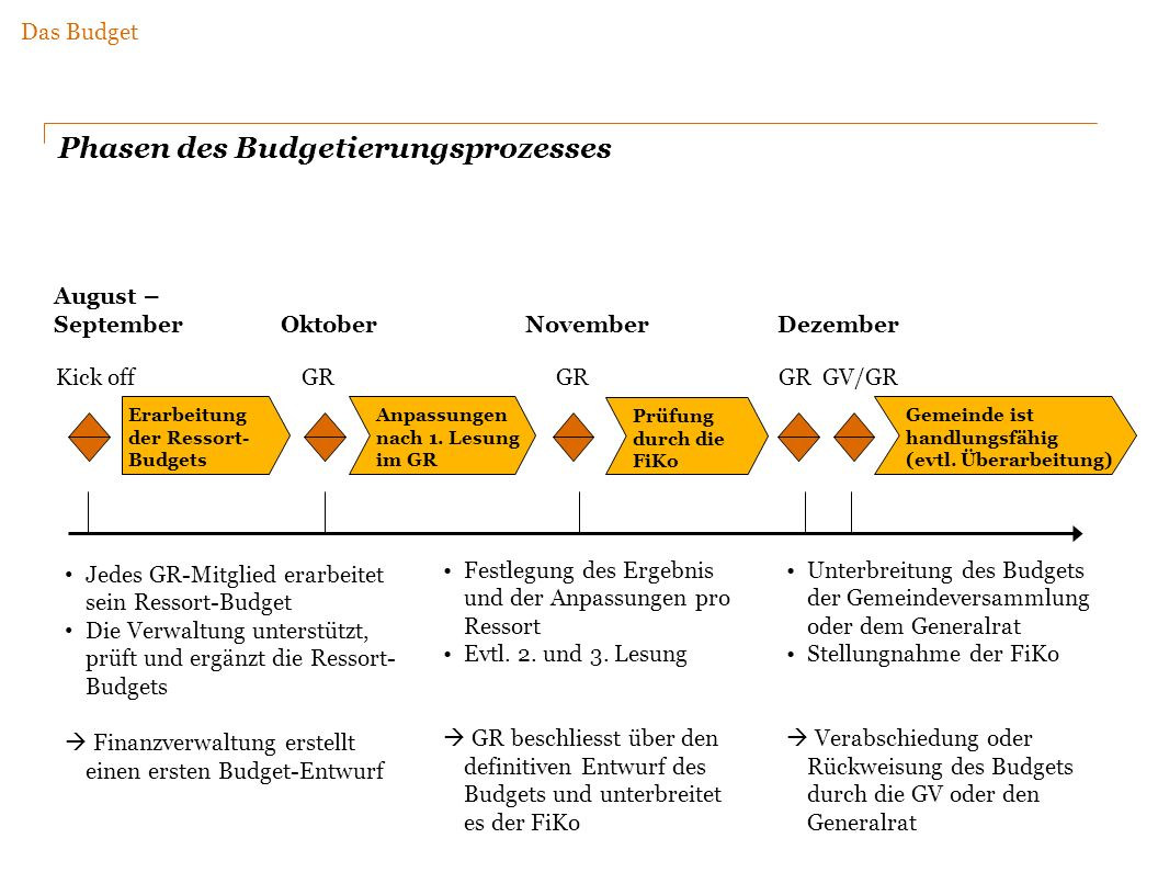 Phasen des Budgetierungsprozesses