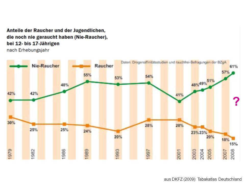 aus DKFZ (2009): Tabakatlas Deutschland