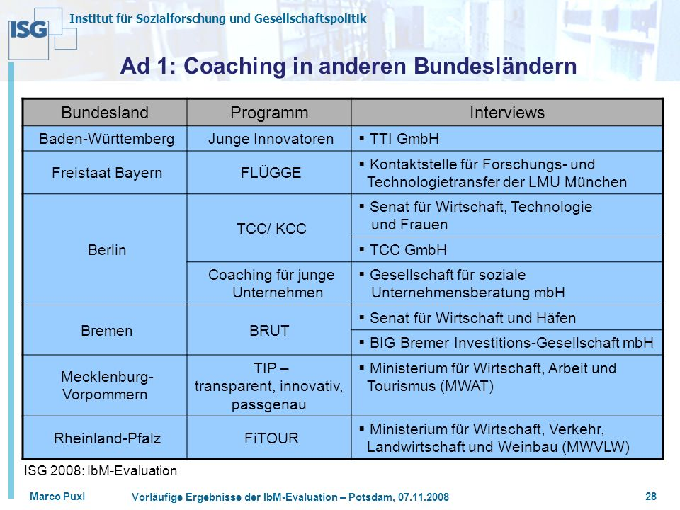 Ad 1: Coaching in anderen Bundesländern