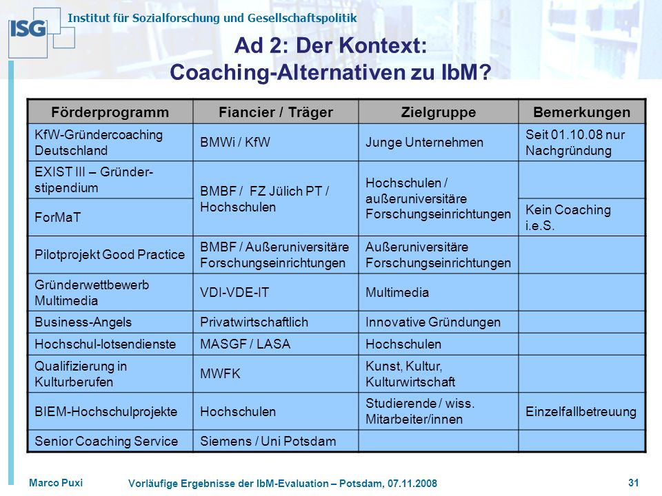 Ad 2: Der Kontext: Coaching-Alternativen zu IbM