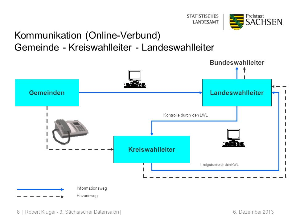 Kommunikation (Online-Verbund) Gemeinde - Kreiswahlleiter - Landeswahlleiter