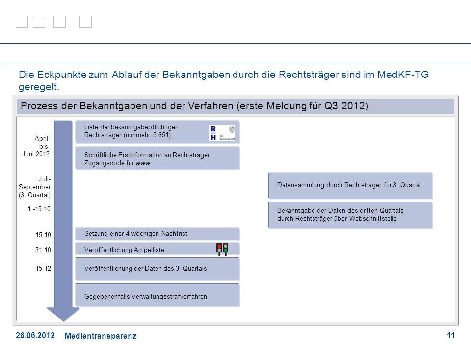 Prozess der Bekanntgaben und der Verfahren (erste Meldung für Q3 2012)