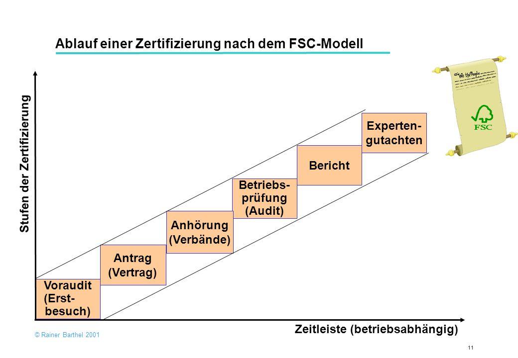 Ablauf einer Zertifizierung nach dem FSC-Modell