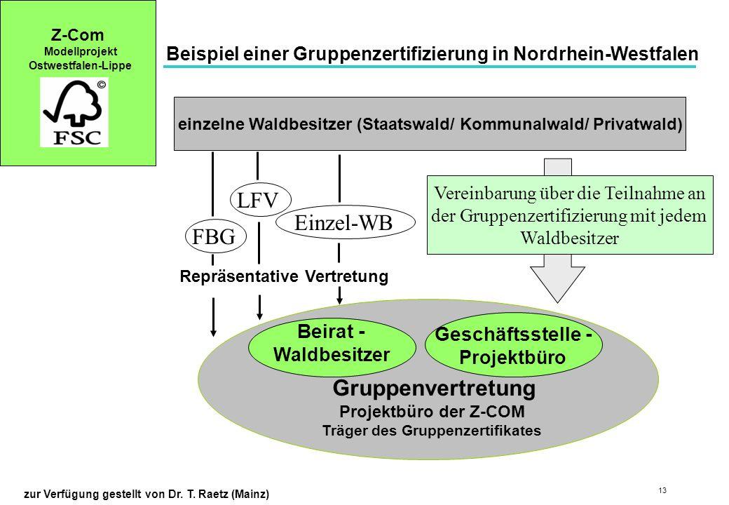 LFV Einzel-WB FBG Gruppenvertretung Beirat - Geschäftsstelle -