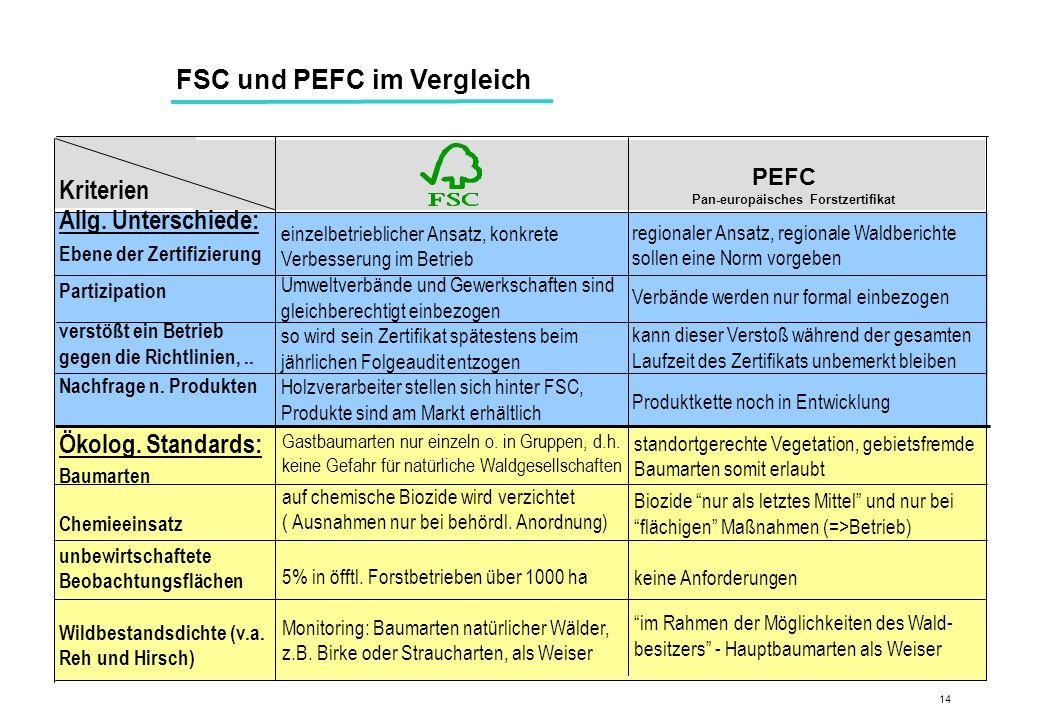FSC und PEFC im Vergleich