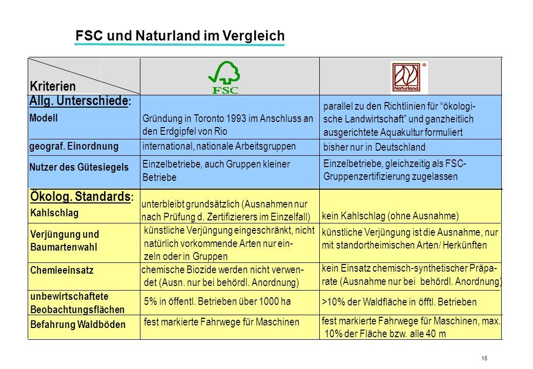 FSC und Naturland im Vergleich