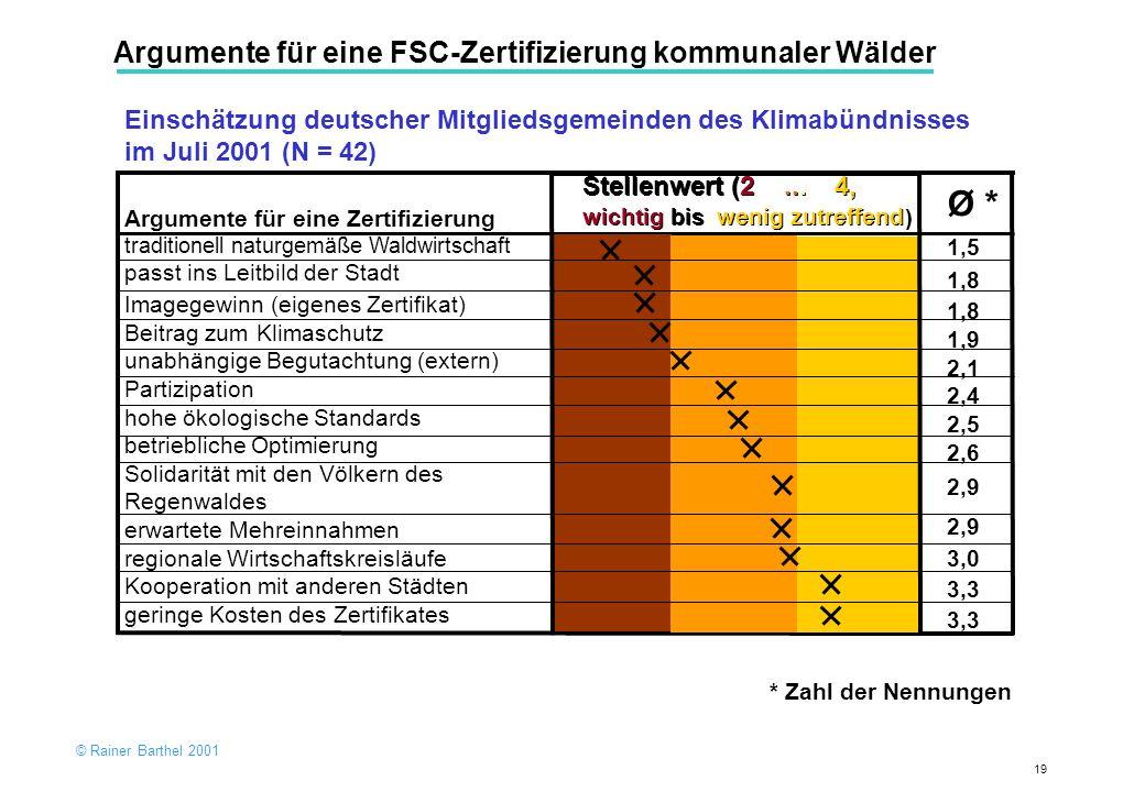 Ø * Argumente für eine FSC-Zertifizierung kommunaler Wälder
