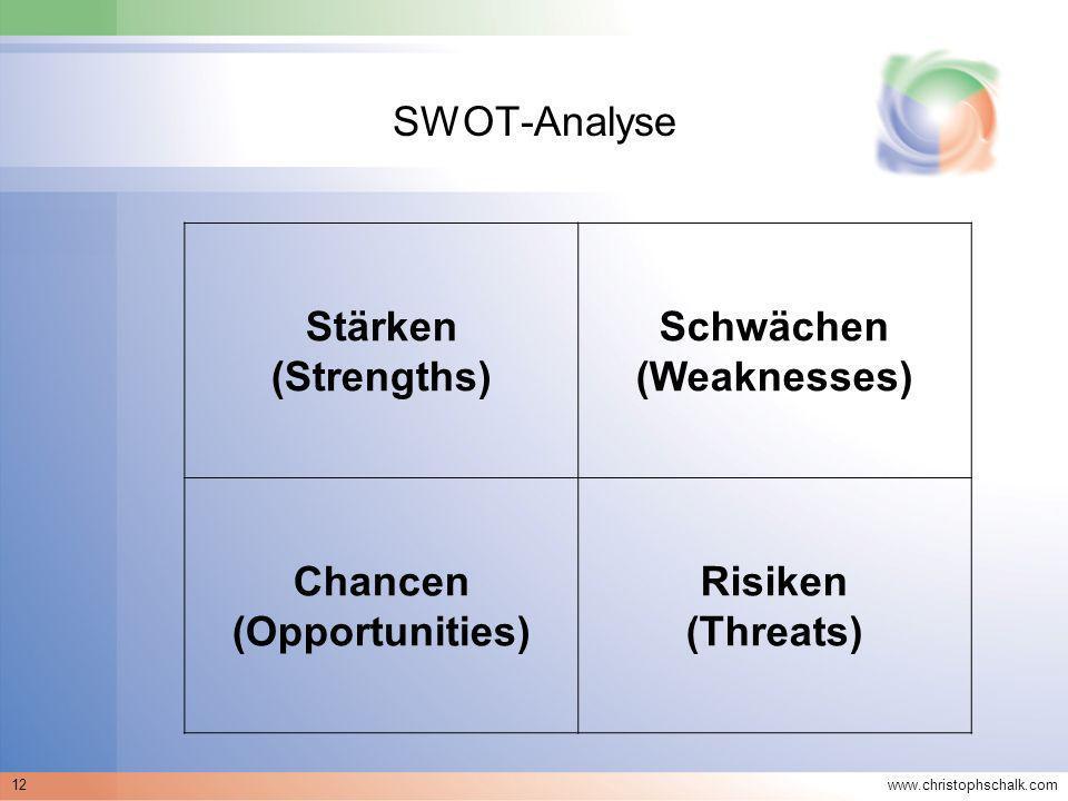 Schwächen (Weaknesses) Chancen (Opportunities)