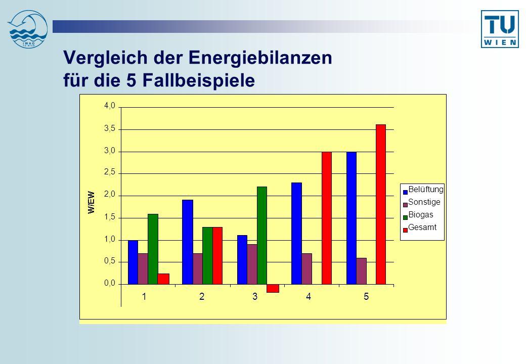 Vergleich der Energiebilanzen für die 5 Fallbeispiele