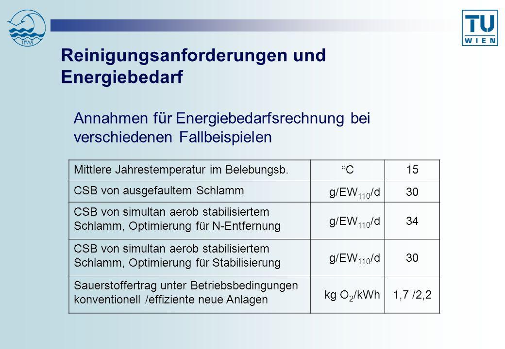 Reinigungsanforderungen und Energiebedarf