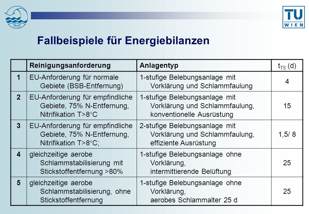Fallbeispiele für Energiebilanzen