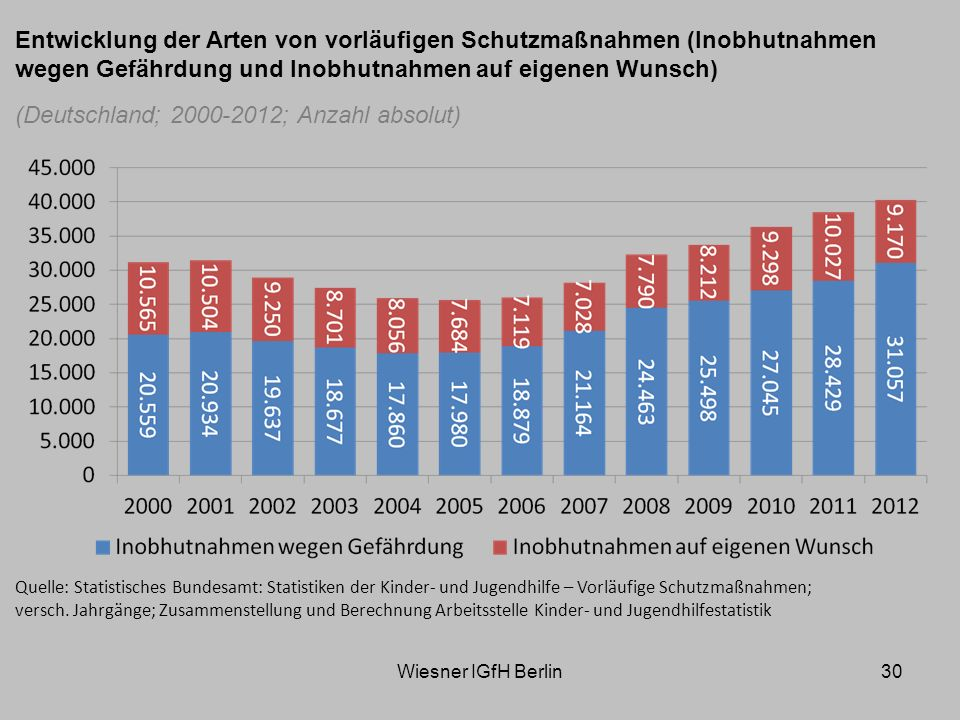 (Deutschland; 2000-2012; Anzahl absolut)