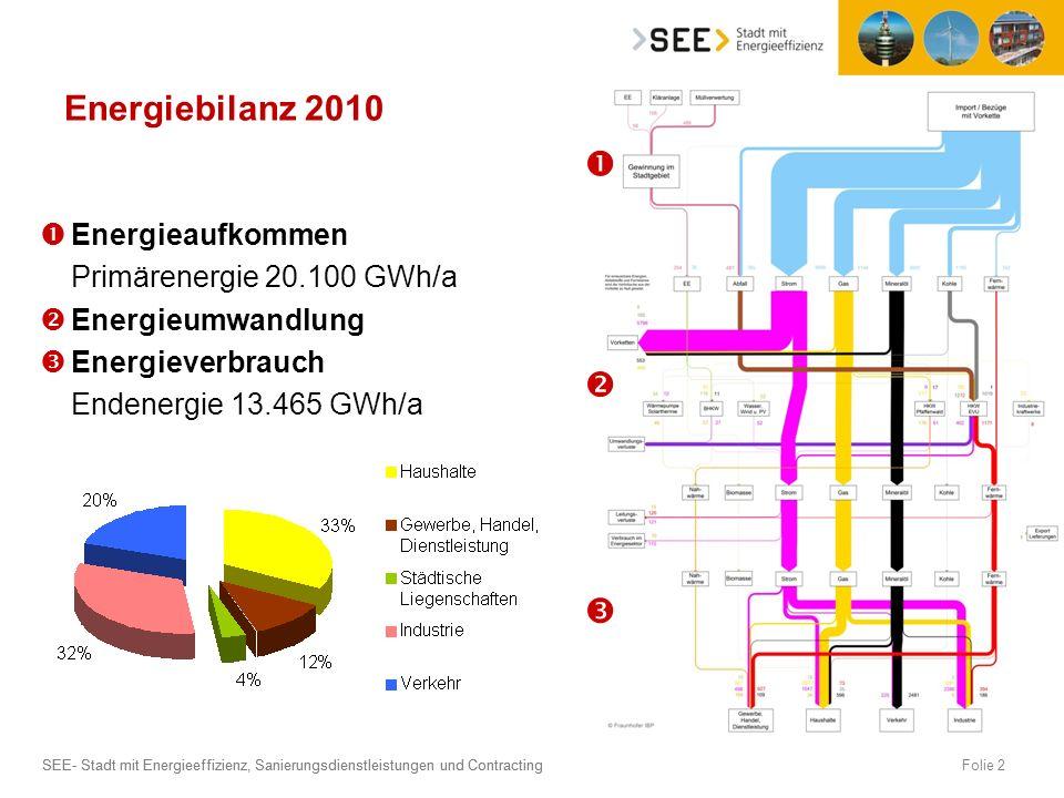 Energiebilanz 2010    Energieaufkommen Primärenergie 20.100 GWh/a