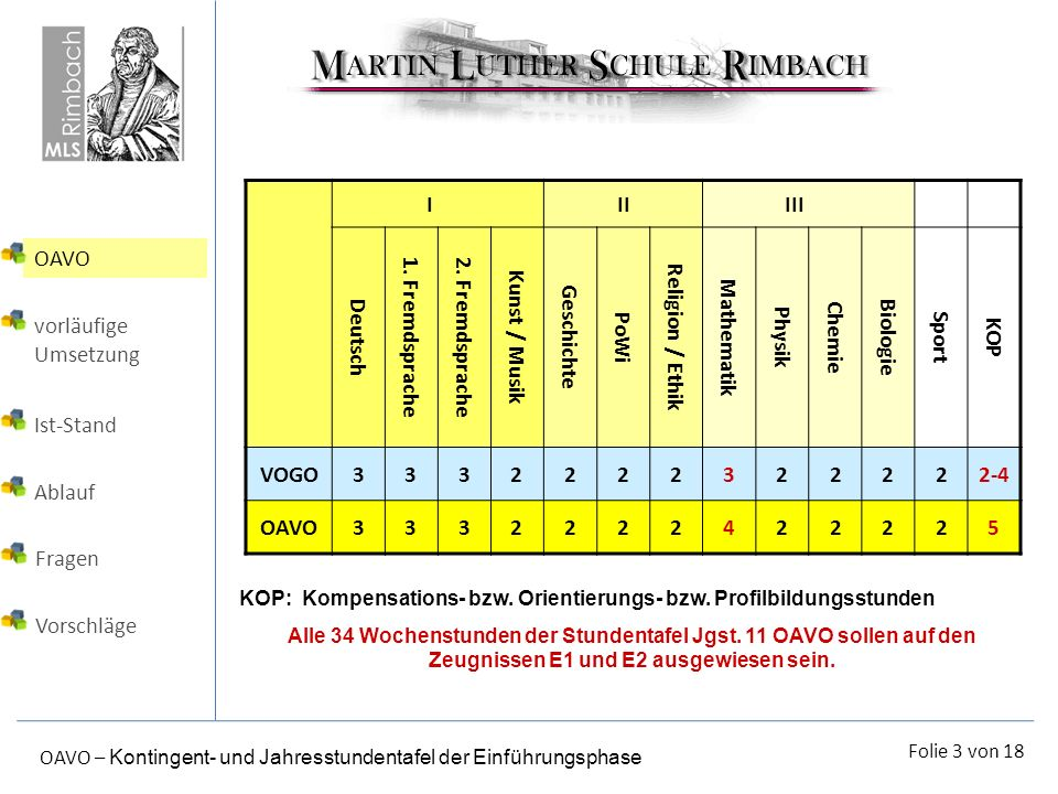 I II III Deutsch 1. Fremdsprache 2. Fremdsprache Kunst / Musik