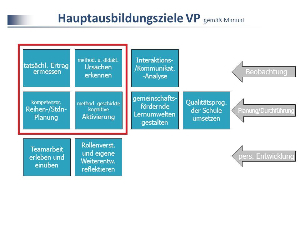 Hauptausbildungsziele VP gemäß Manual