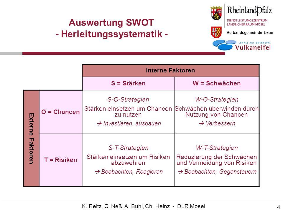 Auswertung SWOT - Herleitungssystematik -