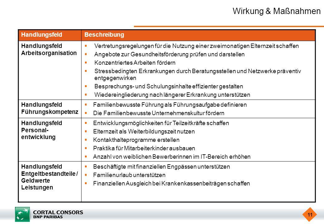 Wirkung & Maßnahmen Handlungsfeld Beschreibung