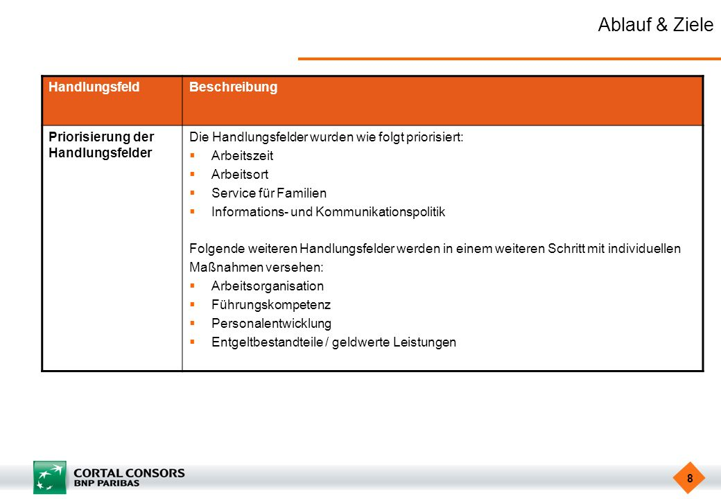 Ablauf & Ziele Handlungsfeld Beschreibung