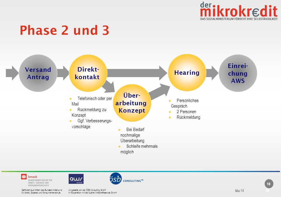 Phase 2 und 3 Versand Antrag Direkt- kontakt Hearing Einrei- chung AWS