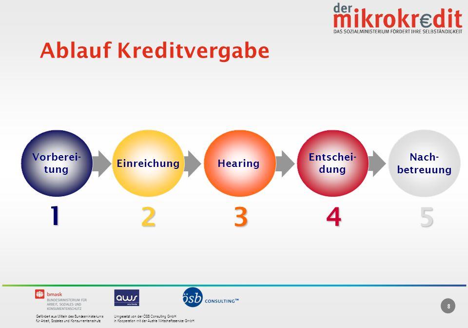 1 2 3 4 5 Ablauf Kreditvergabe Vorberei- tung Einreichung Hearing