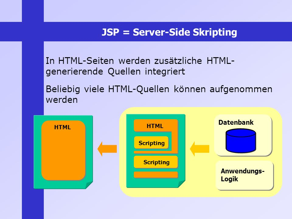 JSP = Server-Side Skripting