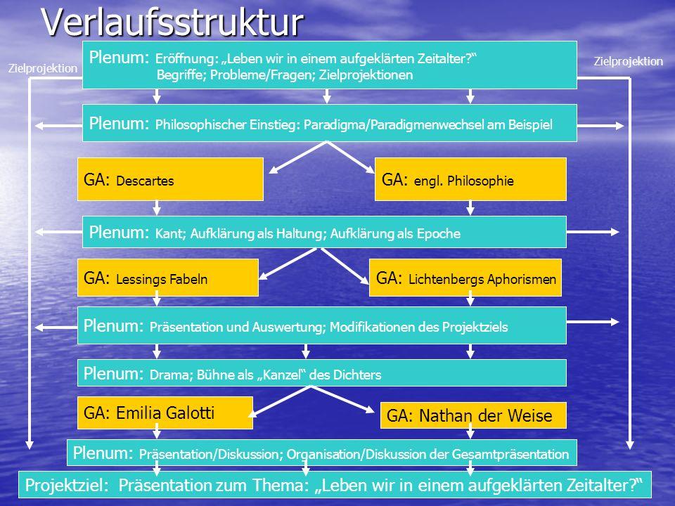 """Verlaufsstruktur Plenum: Eröffnung: """"Leben wir in einem aufgeklärten Zeitalter Begriffe; Probleme/Fragen; Zielprojektionen."""