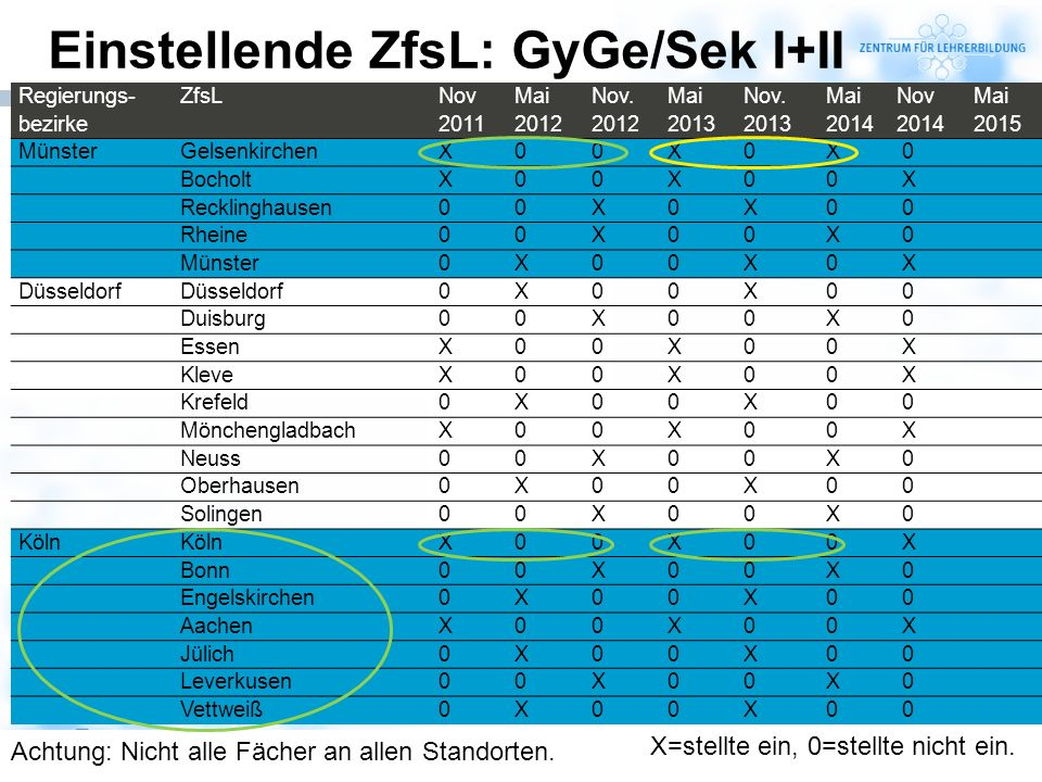 Einstellende ZfsL: GyGe/Sek I+II