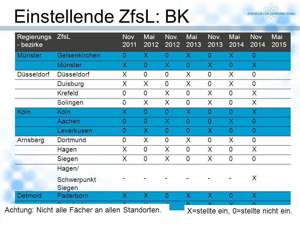 Einstellende ZfsL: BK Achtung: Nicht alle Fächer an allen Standorten.