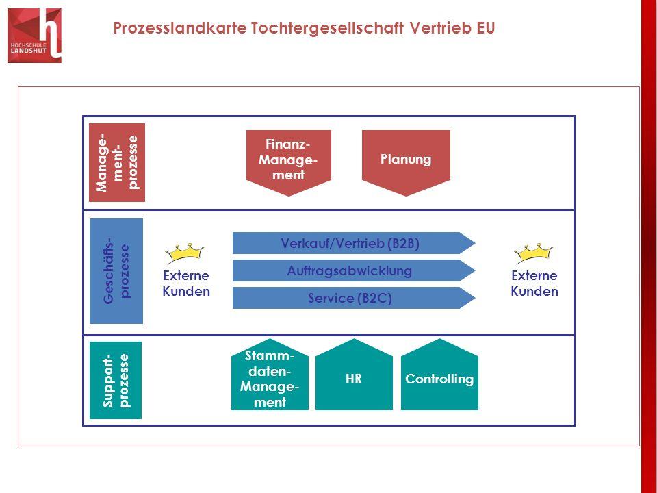 Verkauf/Vertrieb (B2B)