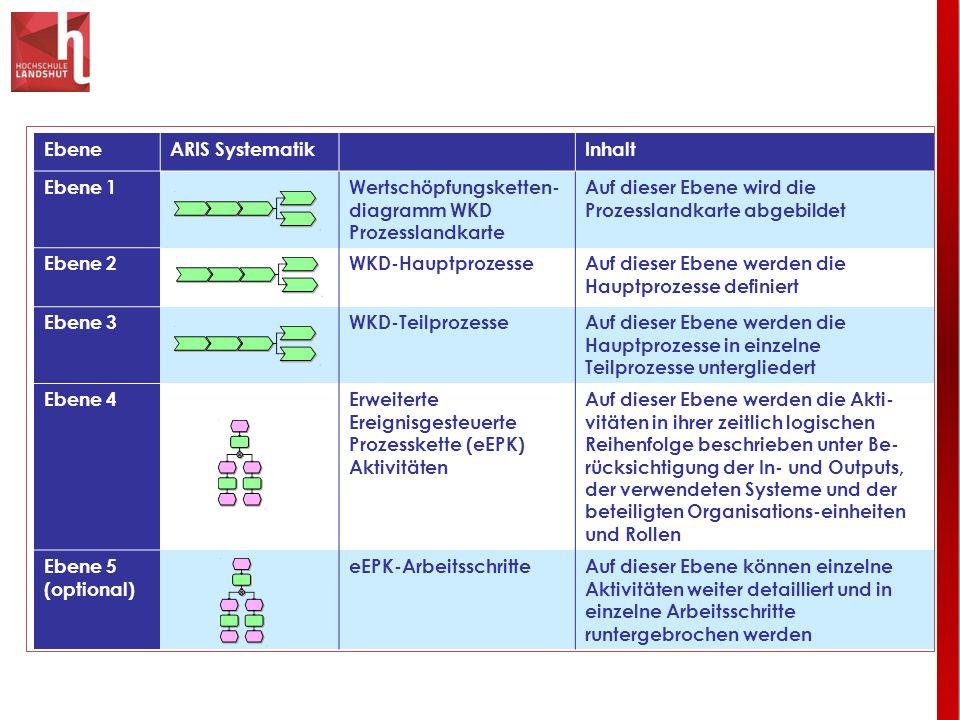 EbeneARIS Systematik. Inhalt. Ebene 1. Wertschöpfungsketten-diagramm WKD. Prozesslandkarte. Auf dieser Ebene wird die Prozesslandkarte abgebildet.