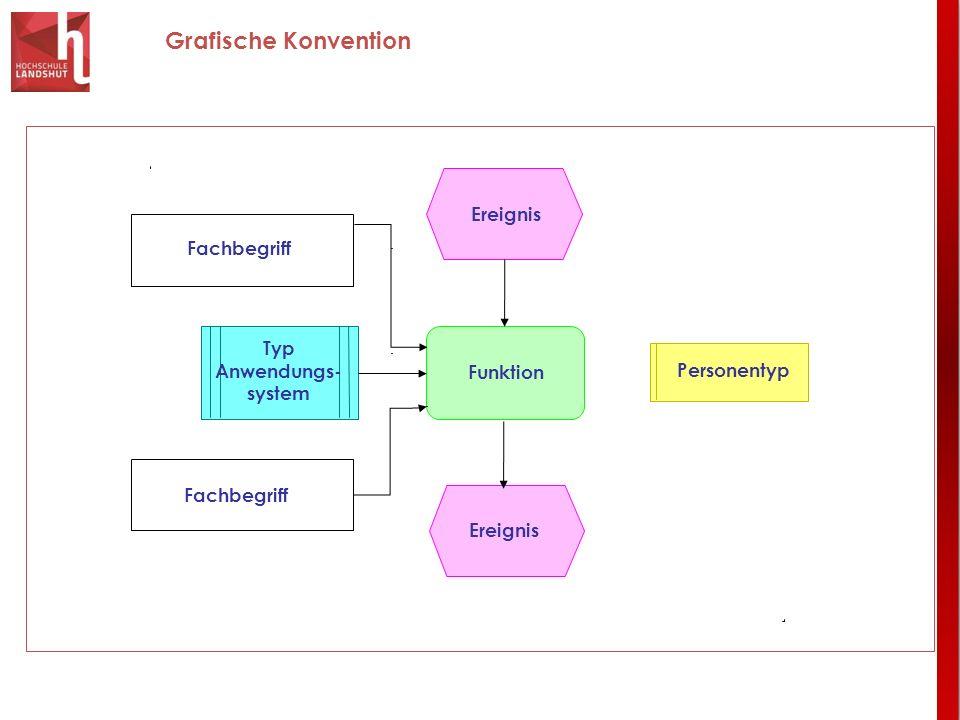 Typ Anwendungs-system