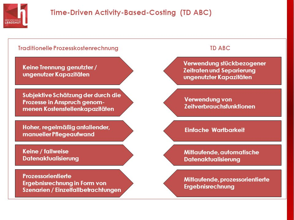 Time-Driven Activity-Based-Costing (TD ABC)
