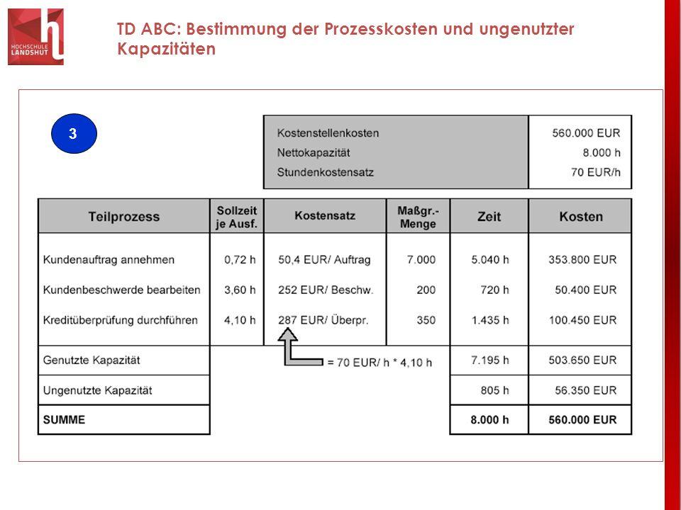 TD ABC: Bestimmung der Prozesskosten und ungenutzter Kapazitäten