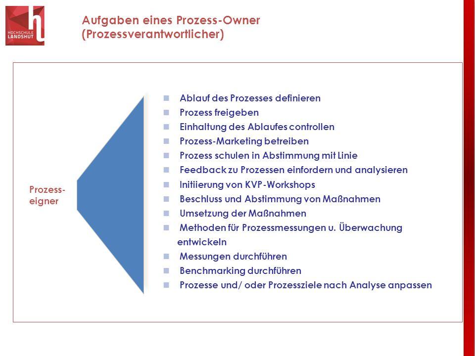 Aufgaben eines Prozess-Owner (Prozessverantwortlicher)