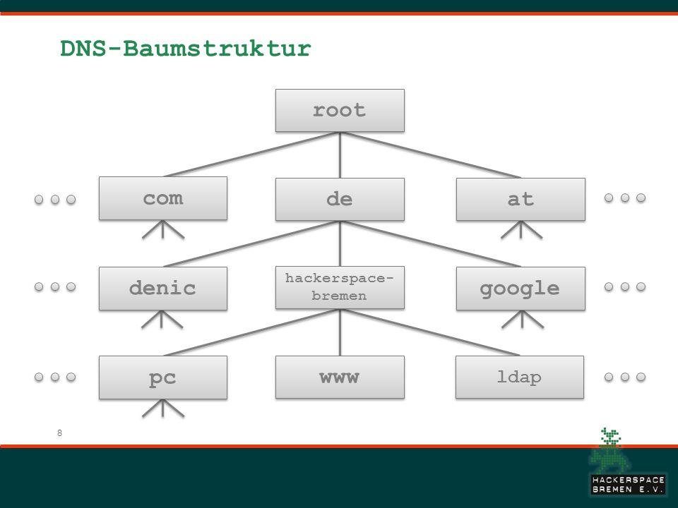 DNS-Baumstruktur root com de at denic google pc www ldap