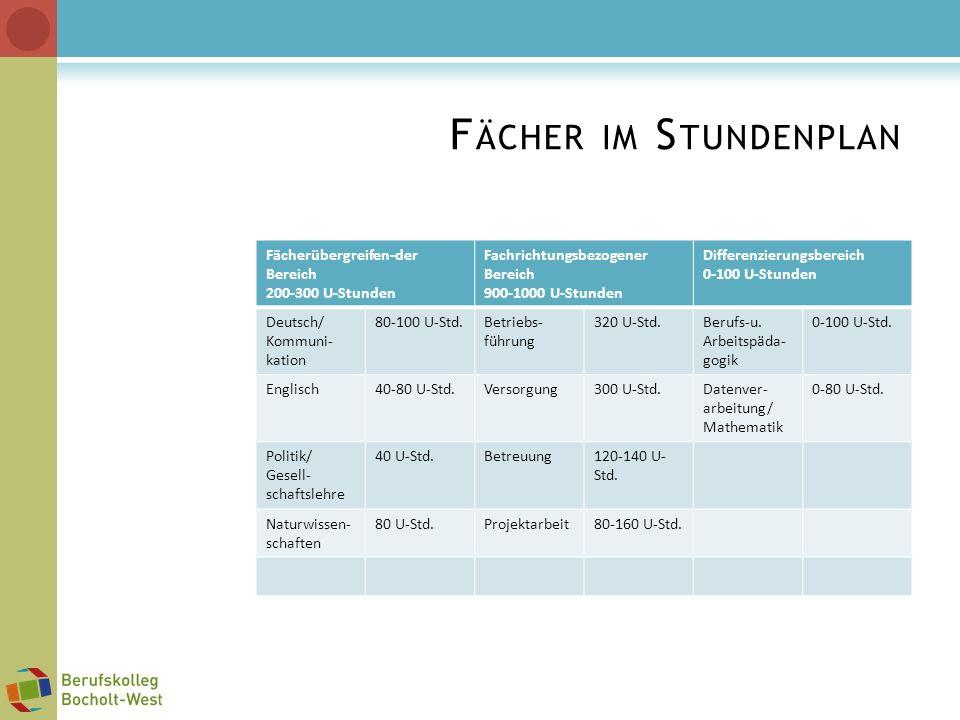 Fächer im Stundenplan Fächerübergreifen-der Bereich 200-300 U-Stunden