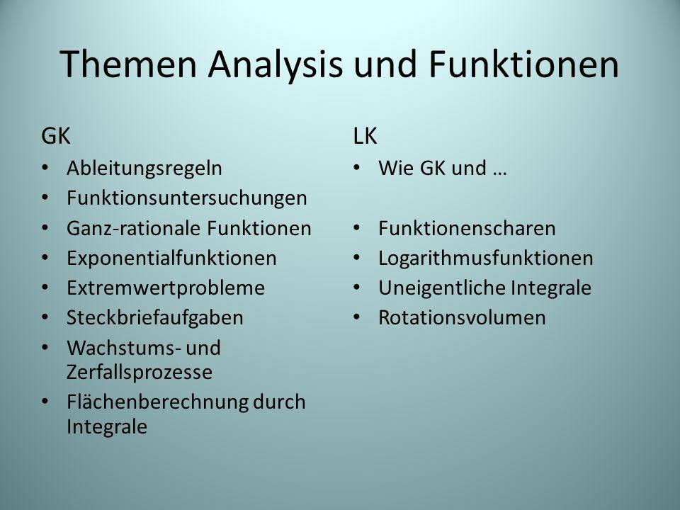 Themen Analysis und Funktionen