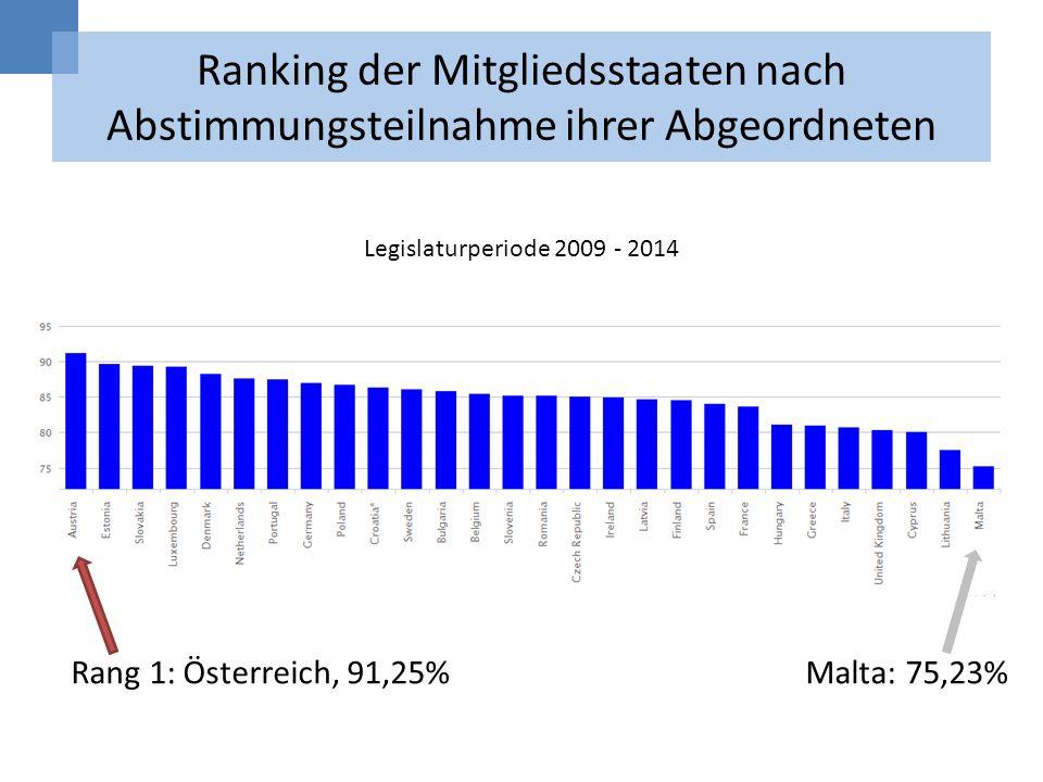 Ranking der Mitgliedsstaaten nach Abstimmungsteilnahme ihrer Abgeordneten