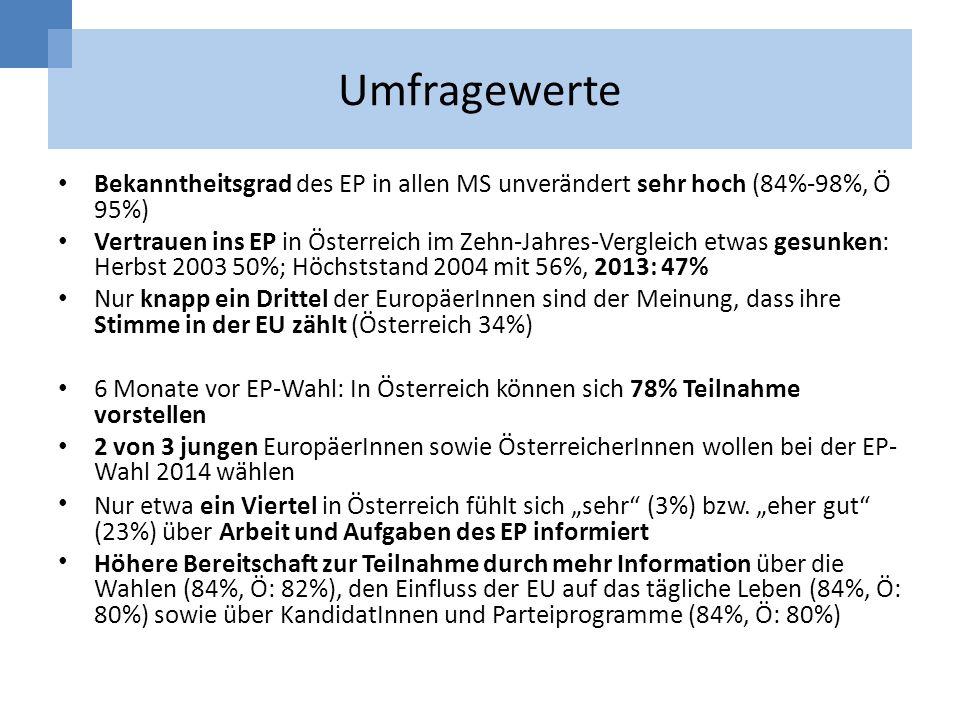 Umfragewerte Bekanntheitsgrad des EP in allen MS unverändert sehr hoch (84%-98%, Ö 95%)