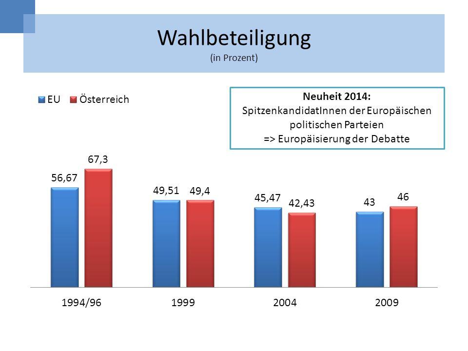 Wahlbeteiligung (in Prozent)