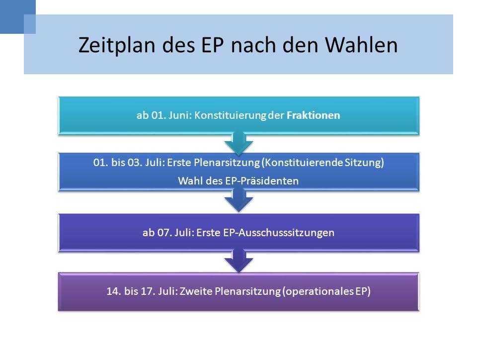 Zeitplan des EP nach den Wahlen
