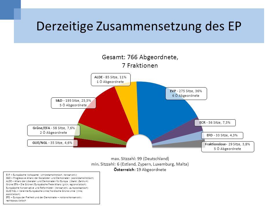 Derzeitige Zusammensetzung des EP
