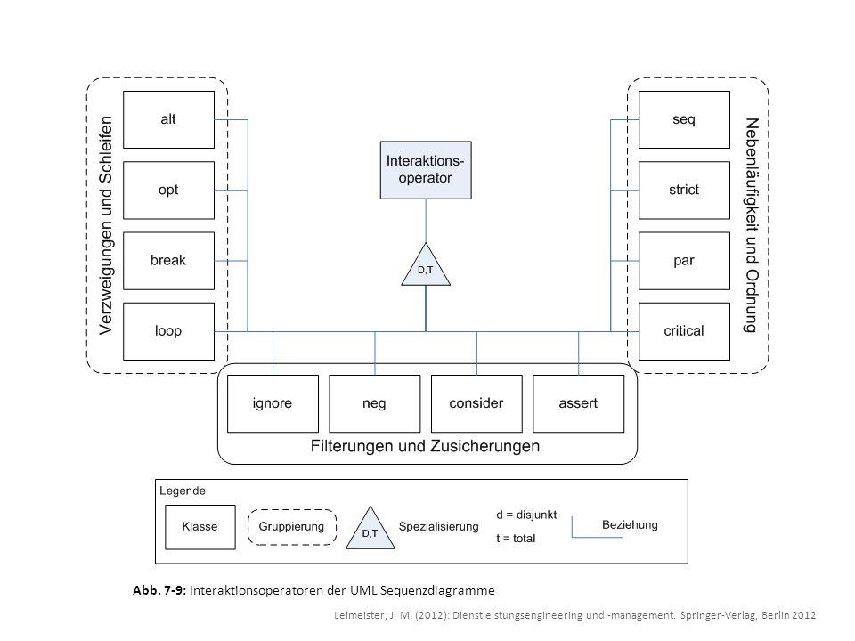 Abb. 7-9: Interaktionsoperatoren der UML Sequenzdiagramme