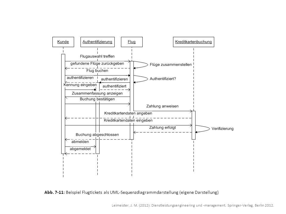 Abb. 7-11: Beispiel Flugtickets als UML-Sequenzdiagrammdarstellung (eigene Darstellung)