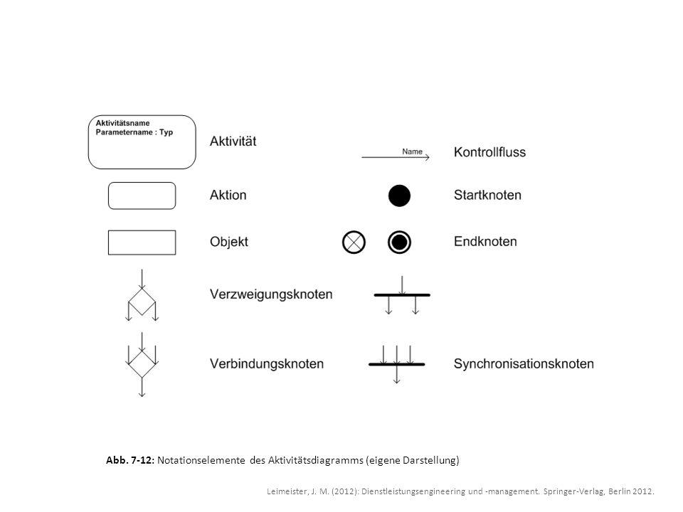 Abb. 7-12: Notationselemente des Aktivitätsdiagramms (eigene Darstellung)