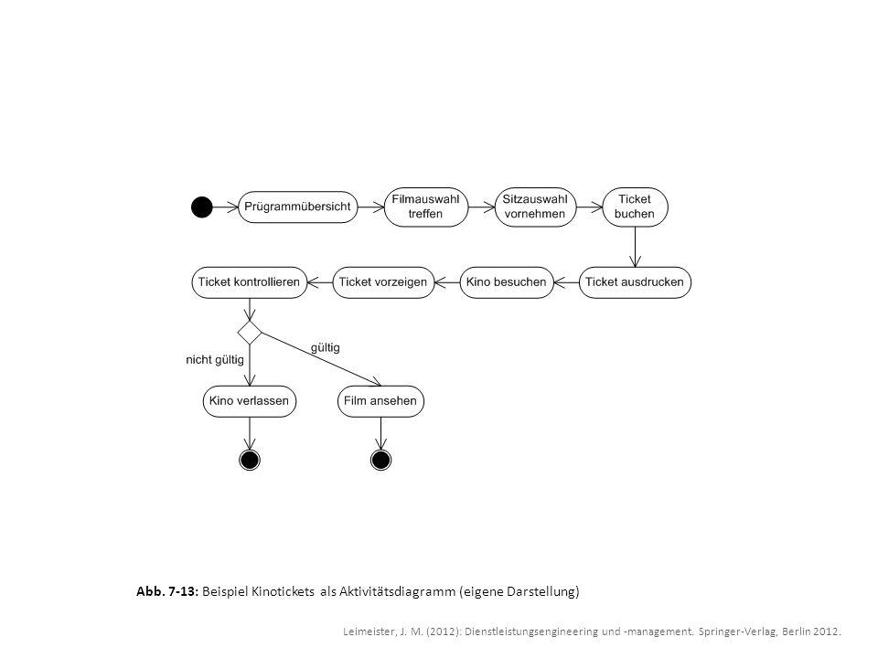 Abb. 7-13: Beispiel Kinotickets als Aktivitätsdiagramm (eigene Darstellung)
