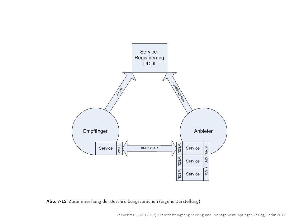 Abb. 7-15: Zusammenhang der Beschreibungssprachen (eigene Darstellung)