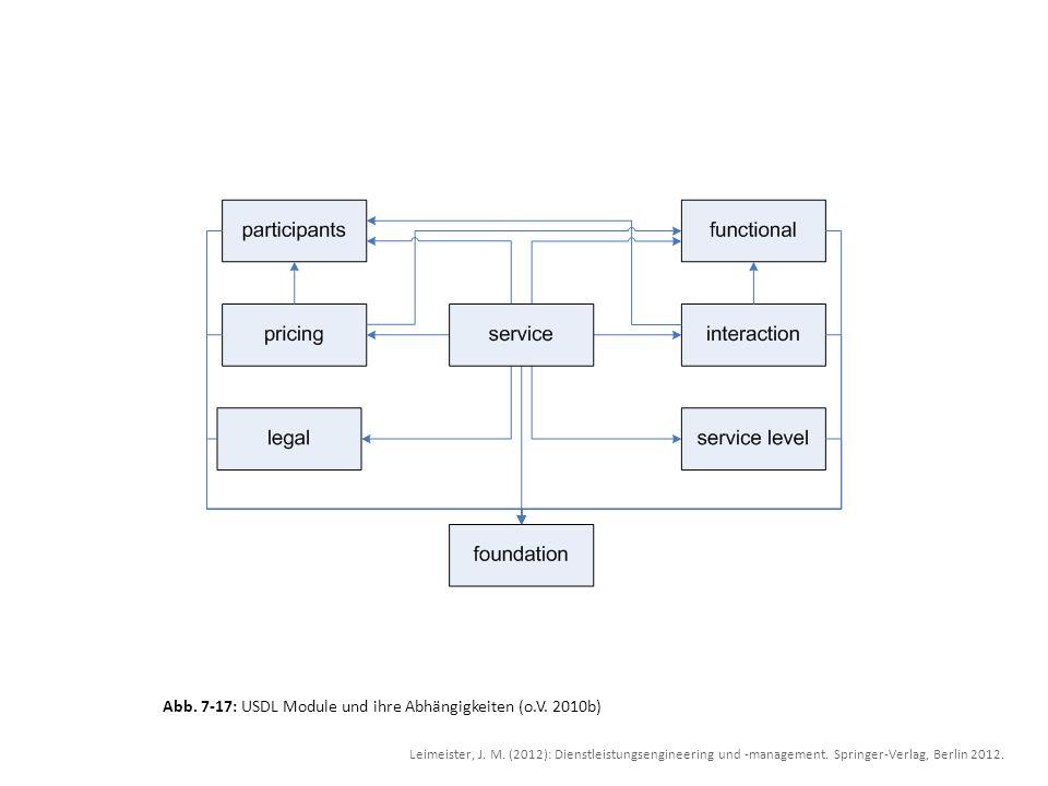 Abb. 7-17: USDL Module und ihre Abhängigkeiten (o.V. 2010b)