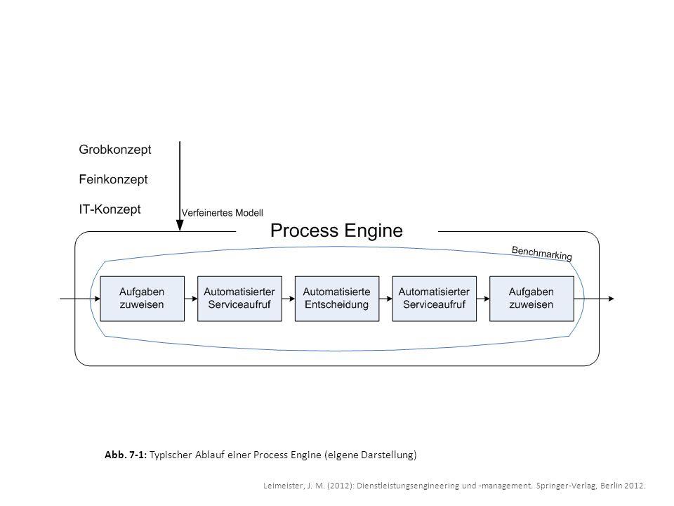 Abb. 7-1: Typischer Ablauf einer Process Engine (eigene Darstellung)